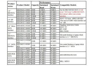 PCIE SSD PATA Mini PCI E Dirve For Dell MINI 9 Inspiron 910 900
